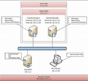 Wiring Diagram  34 Hyper V Failover Cluster Diagram