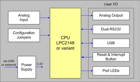 Mcb Block Diagram