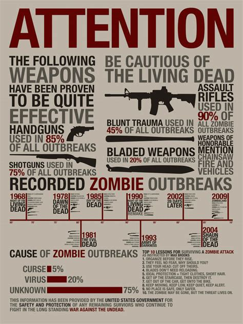 zombie outbreak infographic source