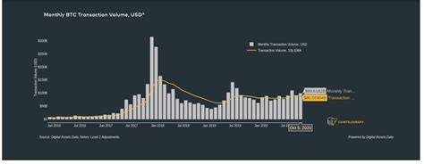 Longest dated expirations available on the market. Record $2.9B Bitcoin options open interest follows BTC ...