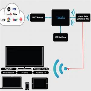 Whole House Dvr Wiring Diagram