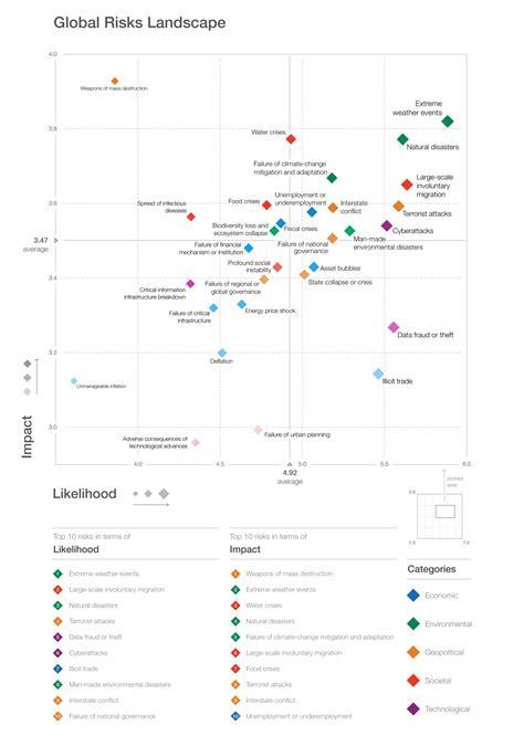 Global Risks Report 2017 - Reports - World Economic Forum
