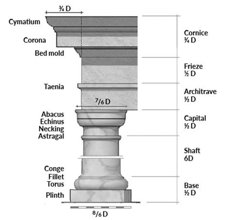 ode   tuscan column traditional building