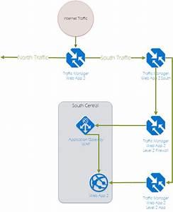 Using Azure Application Gateway Waf U2019s To Secure Azure Web