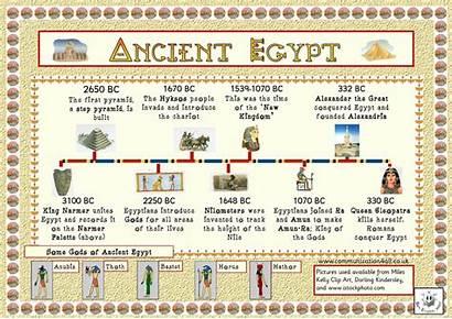 Egypt Ancient Timeline History Egyptians Egyptian Fact