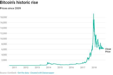 bitcoin turns  years