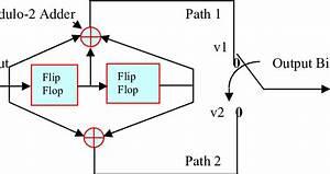 Block Diagram Of Convolutional Encoder