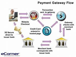 Accepting Online Credit Card Payments Review