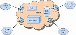 Google App Engine Cloud Computing Platform To Realise