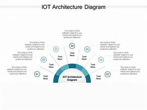Iot Architecture Diagram Ppt Powerpoint Presentation