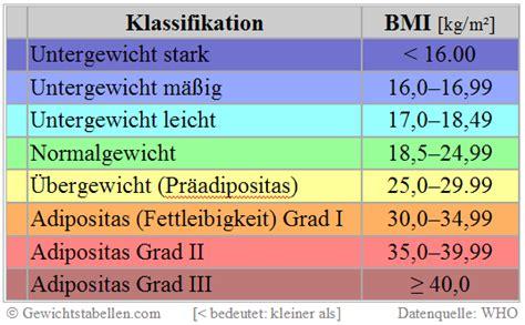 body mass index gewichtstabelle mit abnehmplan