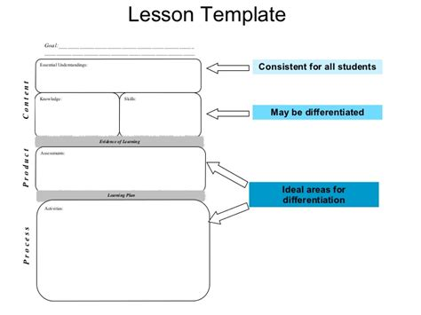 Tiered Planning Template by Implementing Differentiated Instruction Presentation