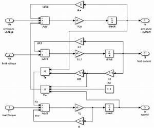 Simulink Model Of Dc Motor U0026 39 S Electrical Equivalent Circuit