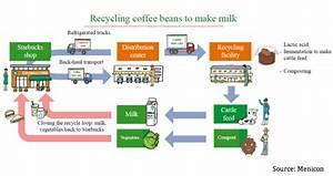 Starbucks Recycles Coffee To Make Milk Environmental Leader