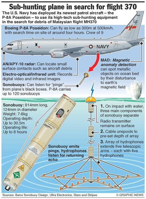 Malaysia Airlines flight #MH370 – US Navy sub-hunting ...