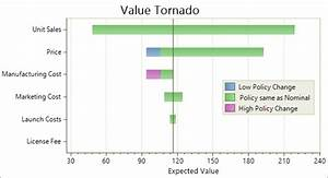 What Constitutes A Good Tornado Diagram
