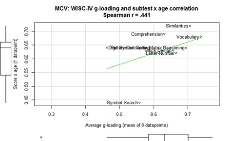 wisc 4 age range age differences in the wisc iv has a positive coefficient maybe clear language clear mind