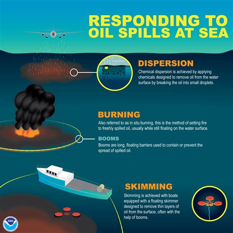 how do spills out at sea typically get cleaned up how do spills out at sea typically get cleaned up response restoration noaa gov