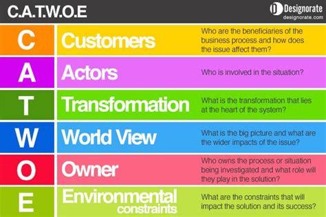 CATWOE: Building a Problem-Solving Checklist