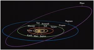Planes of the Planets Orbits - Pics about space