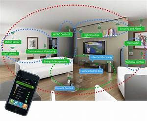 Smart Home Team : smart home technology helps homes sell faster ~ Markanthonyermac.com Haus und Dekorationen