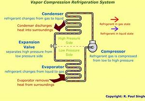 Refrigeration  Superheating And Subcooling Refrigeration