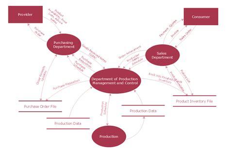 Data Flow Diagram Exles