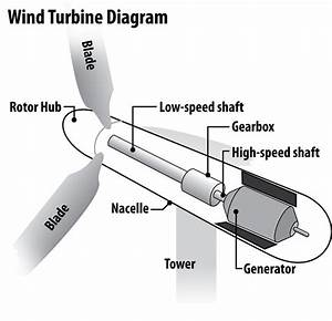 Basic Information On Wind Energy