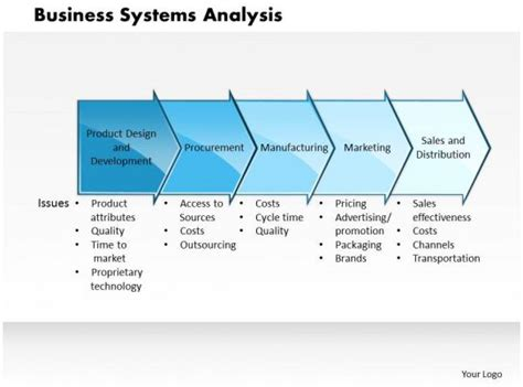 business systems analysis powerpoint