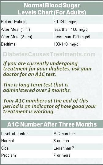 diabetic blood glucose levels chart normal sugar