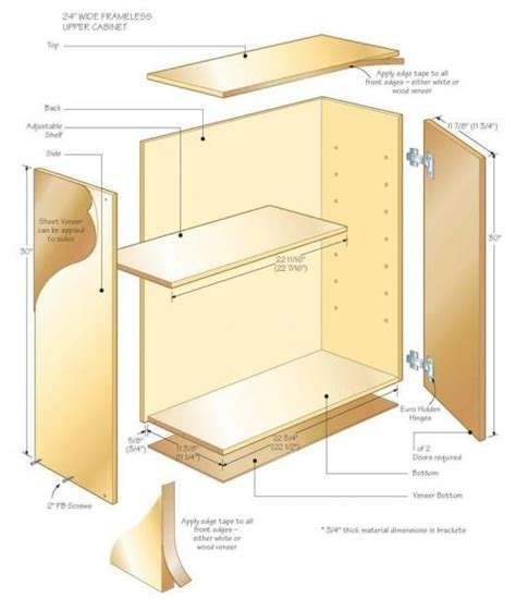 Building Frameless Cabinets | Cabinets