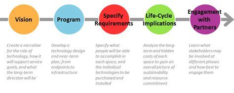 Technology Design Process