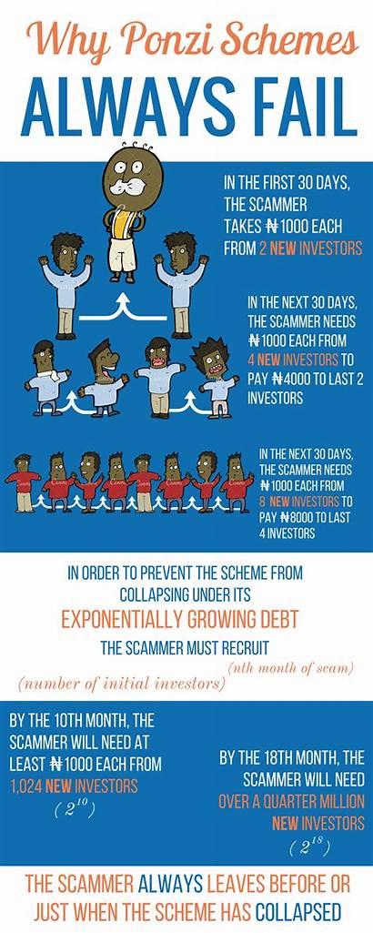 Ponzi Schemes Always Fail Graphic Investment Mathematical