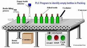 Automatic Empty Bottle Detection Using Plc Logic