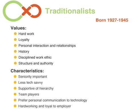 Traditionalists One Word, Loyal  Catalyst Xchange