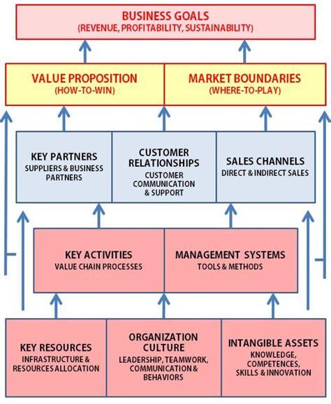 Linkedin Strategy Template by Best 25 Business Plan Model Ideas On