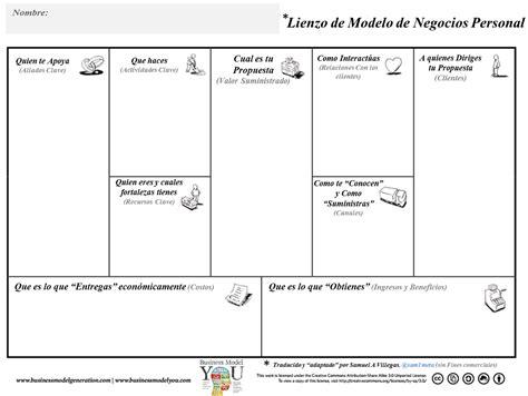 Tu modelo de negocio: cómo pasar del diagnóstico al plan ...