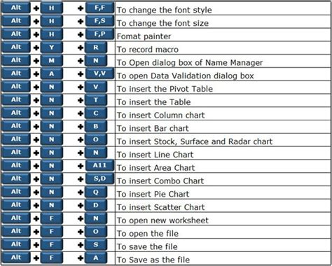excel keyboard shortcuts microsoft excel tips