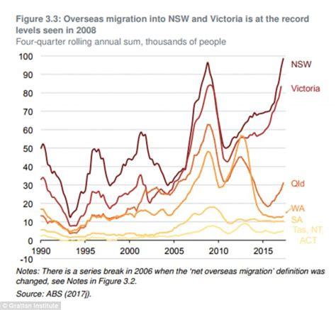 bureau d immigration australien australia must 39 tap the brakes on immigration to