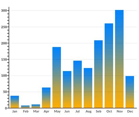 weather samui koh september november july january october rain april rainfall chart average year march december climate each report bali