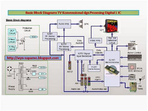 ingin berbagi ilmu dan pengalaman diagram tv warna dengan system digital 1 ic utama