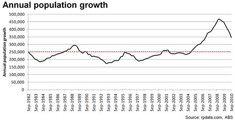 australian bureau statistics rpdata on population macrobusiness