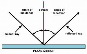 Mirrors And Reflection Worksheet