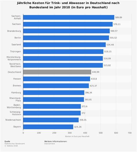 kosten wasser abwasser j 228 hrliche kosten f 252 r trink und abwasser nach bundesland 2010 statistik