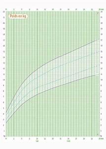 Taille Moyenne Bébé : courbe de croissance d cryptez comment grandit votre enfant ~ Nature-et-papiers.com Idées de Décoration