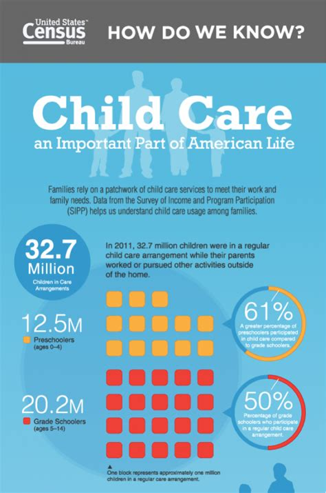 top  early childhood infographics