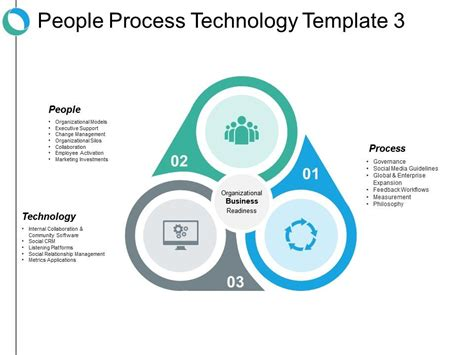 people process technology   graphics