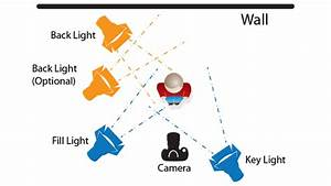 3 Point Lighting Diagram