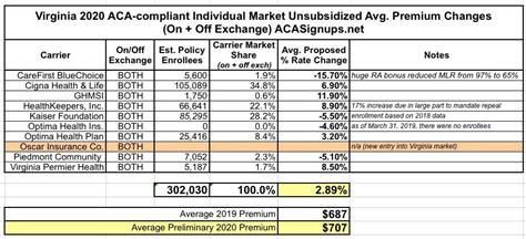 The marketplace operates a website. Virginia: PRELIMINARY 2020 ACA Exchange Avg. Premium Rate ...