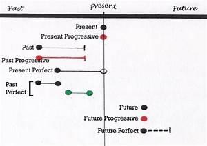 English Tenses Diagram